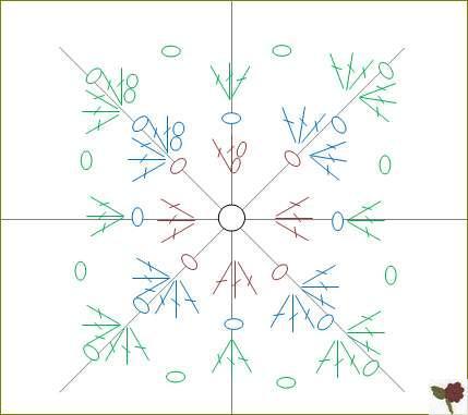 diagramme Carré granny