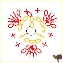diagramme Fleur de type 1 à 3 pétales
